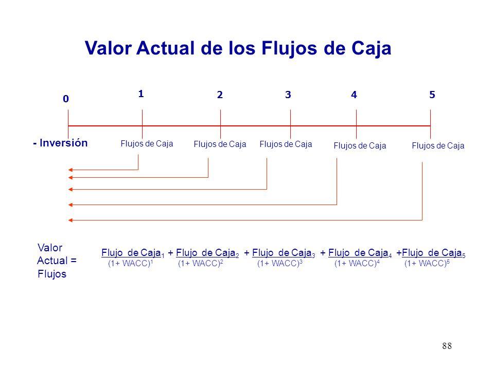 88 1 2345 0 Valor Actual = Flujos Flujos de Caja - Inversión Flujo de Caja Libre o de la Empresa Valor Actual de los Flujos de Caja Flujo de Caja 1 +