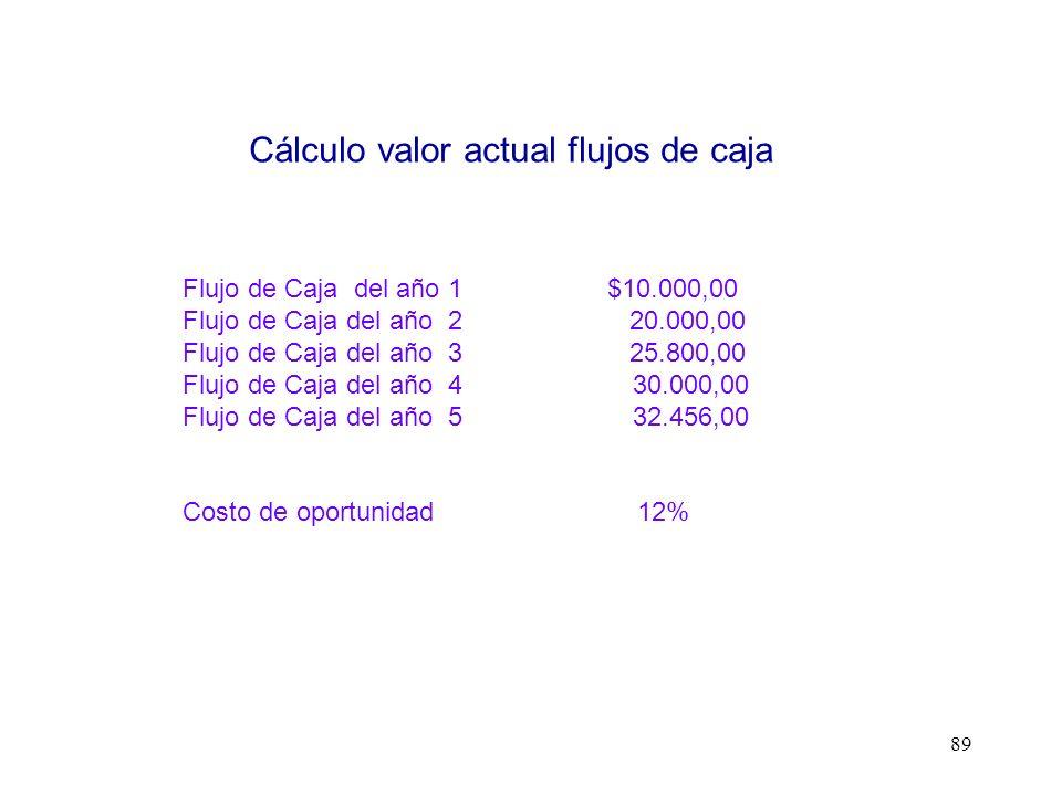89 Flujo de Caja del año 1$10.000,00 Flujo de Caja del año 2 20.000,00 Flujo de Caja del año 3 25.800,00 Flujo de Caja del año 4 30.000,00 Flujo de Ca