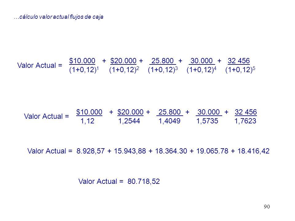90 $10.000 + $20.000 + 25.800 + 30.000 + 32 456 (1+0,12) 1 (1+0,12) 2 (1+0,12) 3 (1+0,12) 4 (1+0,12) 5 Valor Actual = $10.000 + $20.000 + 25.800 + 30.
