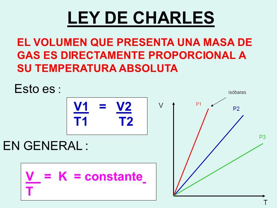 LEY DE CHARLES EL VOLUMEN QUE PRESENTA UNA MASA DE GAS ES DIRECTAMENTE PROPORCIONAL A SU TEMPERATURA ABSOLUTA Esto es : V1 = V2 T1 T2 EN GENERAL : V =