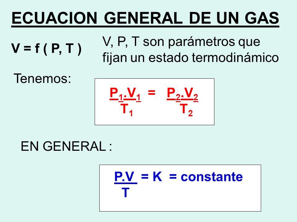 ECUACION GENERAL DE UN GAS V = f ( P, T ) V, P, T son parámetros que fijan un estado termodinámico Tenemos: P 1.V 1 = P 2.V 2 T 1 T 2 EN GENERAL : P.V