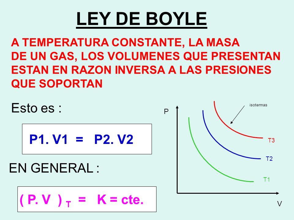 LEY DE CHARLES EL VOLUMEN QUE PRESENTA UNA MASA DE GAS ES DIRECTAMENTE PROPORCIONAL A SU TEMPERATURA ABSOLUTA Esto es : V1 = V2 T1 T2 EN GENERAL : V = K = constante T isóbaras P1 P2 P3 V T