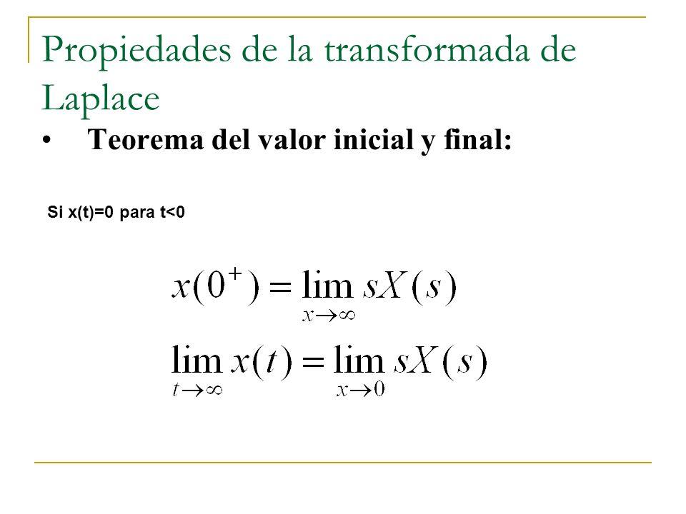 Propiedades de la transformada de Laplace Teorema del valor inicial y final: Si x(t)=0 para t<0