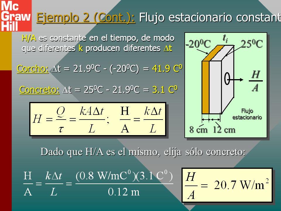 Ejemplo 2 (Cont.): Al simplificar se obtiene: titititi 25 0 C -20 0 C HAHAHAHA 8 cm 12 cm Flujo estacionario 0.075t i + 1.5 0 C = 25 0 C - t i De dond
