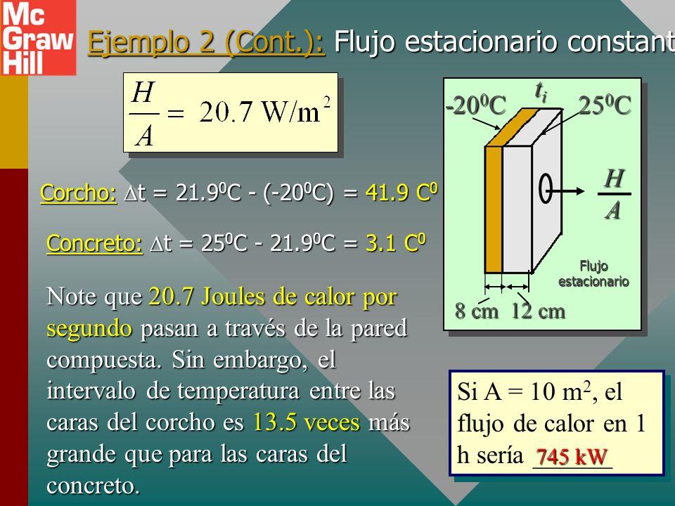 Ejemplo 2 (Cont.): Flujo estacionario constante. titititi 25 0 C -20 0 C HAHAHAHA 8 cm 12 cm Flujo estacionario H/A es constante en el tiempo, de modo
