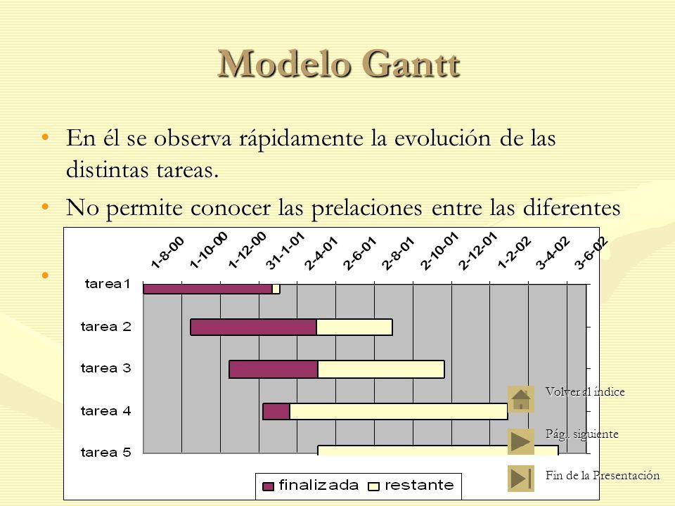 Construcción del Grafico Así para el mismo ejemplo que en el modelo PERT.Así para el mismo ejemplo que en el modelo PERT.