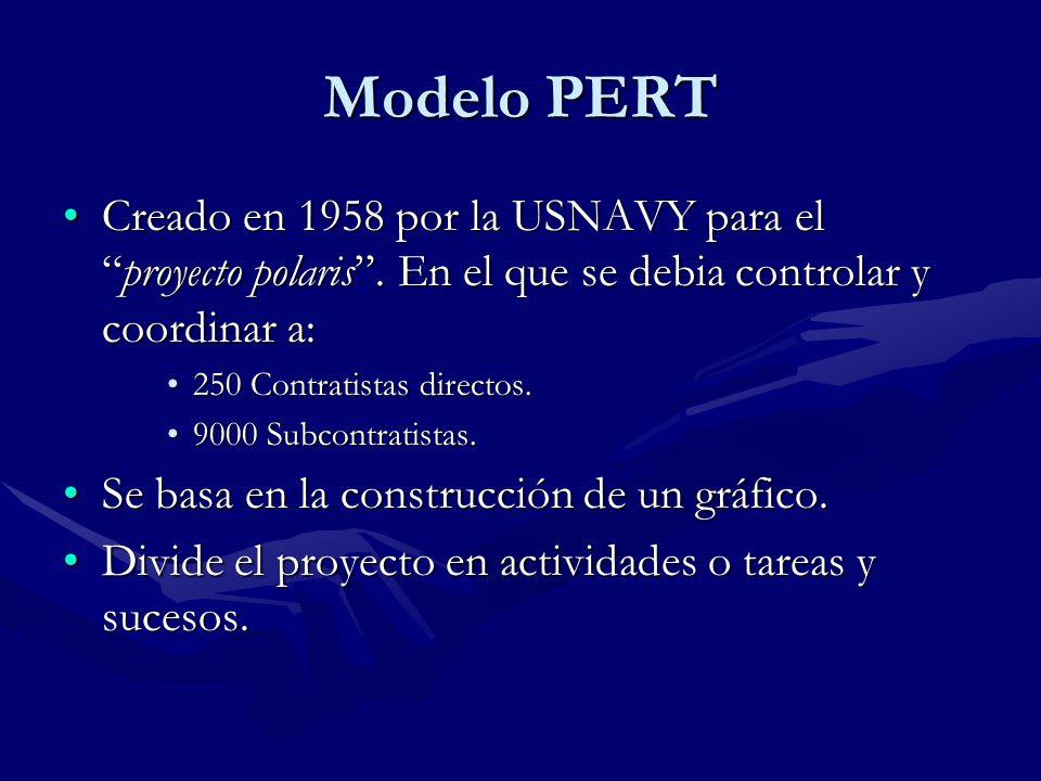 Modelo PERT Representación del gráfico:Representación del gráfico: –Las actividades, todas aquellas tareas que para su realización requieren tiempo y recursos.