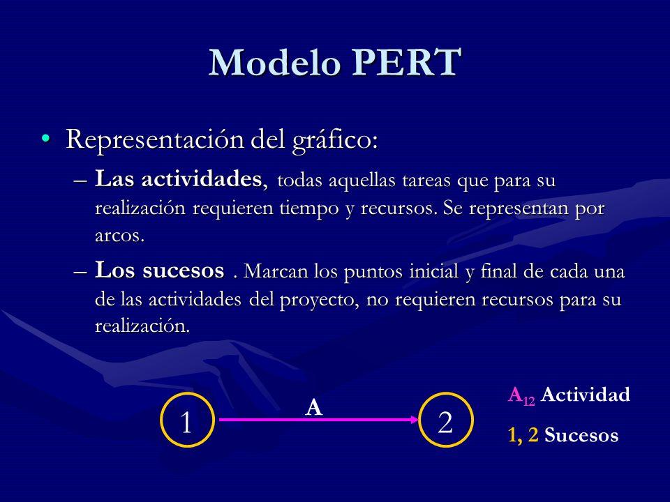 Tipos de prelaciones Las prelaciones marcan las relaciones entre las diferentes actividades.