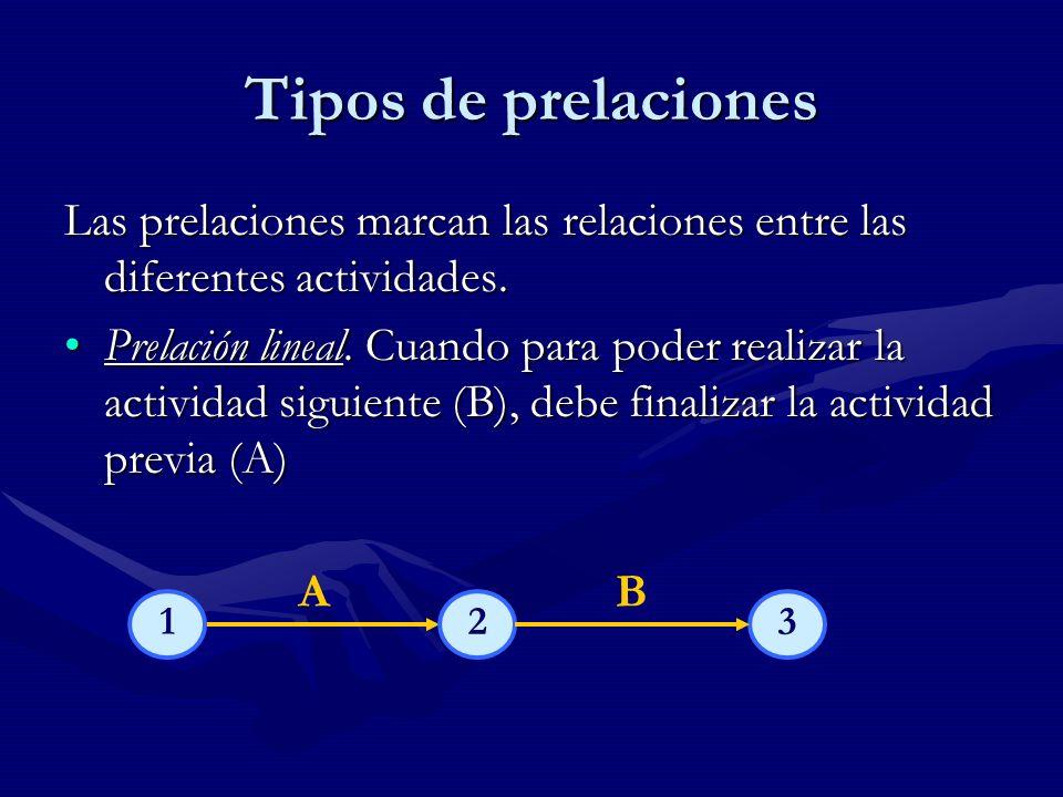Tipos de prelaciones Prelación lineal: Cuando para poder realizar la actividad siguiente (B), debe finalizar la actividad previa (A)Prelación lineal: Cuando para poder realizar la actividad siguiente (B), debe finalizar la actividad previa (A) AB