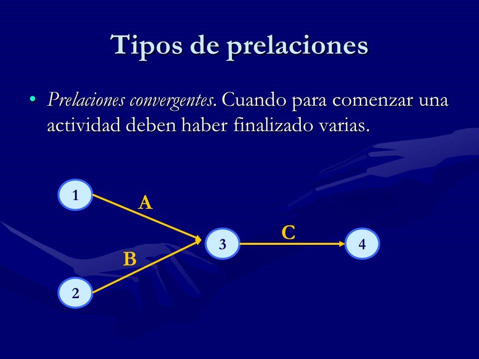 Tipos de prelaciones Prelación convergente.