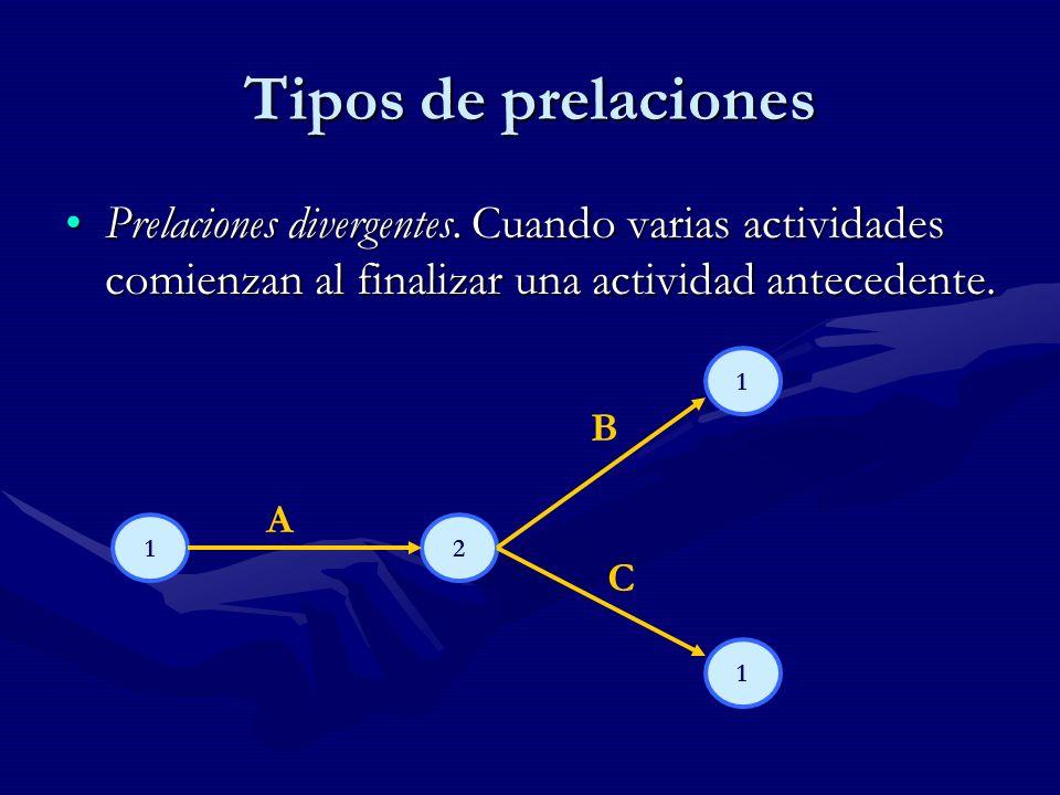 Tipos de prelaciones Prelaciones divergentes.
