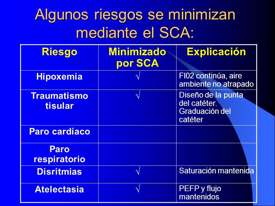 Algunos riesgos se minimizan mediante el SCA: RiesgoMinimizado por SCA Explicación Hipoxemia Fl02 continúa, aire ambiente no atrapado Traumatismo tisu