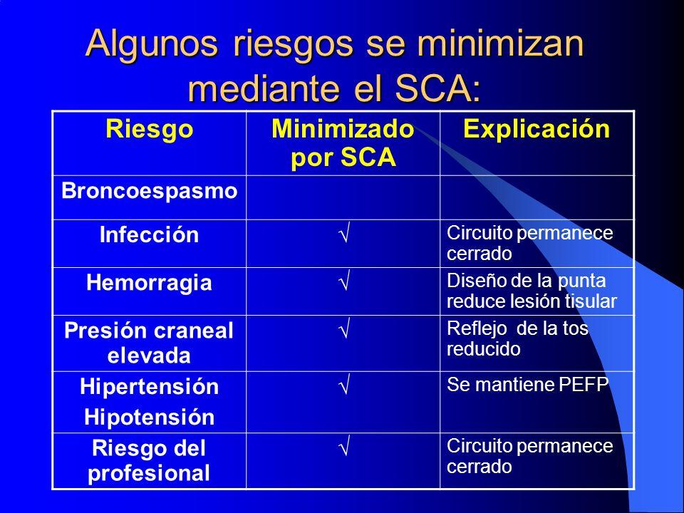 Algunos riesgos se minimizan mediante el SCA: RiesgoMinimizado por SCA Explicación Broncoespasmo Infección Circuito permanece cerrado Hemorragia Diseñ