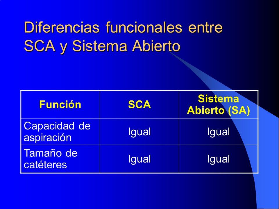 Diferencias funcionales entre SCA y Sistema Abierto FunciónSCA Sistema Abierto (SA) Capacidad de aspiración Igual Tamaño de catéteres Igual