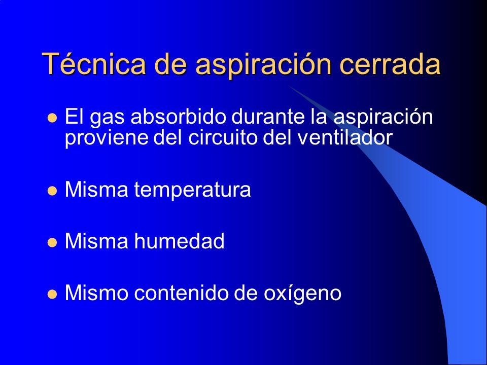 El gas absorbido durante la aspiración proviene del circuito del ventilador Misma temperatura Misma humedad Mismo contenido de oxígeno