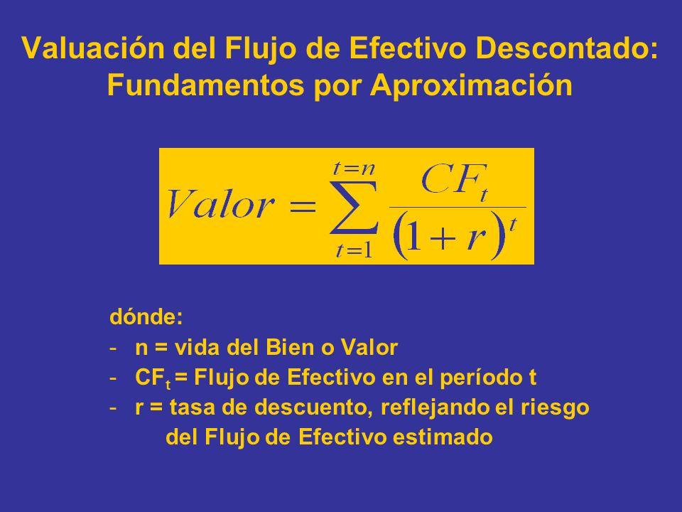 Valuación del Flujo de Efectivo Descontado: Fundamentos por Aproximación dónde: -n = vida del Bien o Valor -CF t = Flujo de Efectivo en el período t -