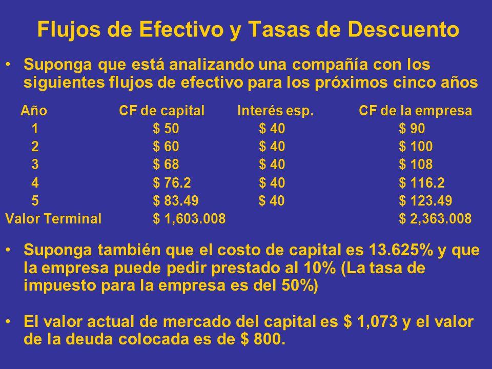 Capital vs Valuación de la Empresa Método 1: CF Descontado de Capital al Costo de Capital para obtener el Valor del Capital Costo de Capital = 13.625% PV del Capital = 50/1.13625 + 60/1.13625 2 + 68/1.13625 3 + 76.2/1.13625 4 +(83.49+1,603)/1.13625 5 = $ 1,073 Método 2: CF Descontado de la Empresa al Costo de Capital para obtener el Valor de la Empresa Costo de Deuda = Pre-tasa de impuesto (1-tasa de impuesto) = 10% (1-0.5) = 5% WACC = 13.625% (1073/1873) + 5% (800/1873) = 9.94% PV de la Empresa = 90/1.0994 + 100/1.0994 2 + 108/1.0994 3 + 116.2/1.0994 4 + (123.49 + 2363)/1.0994 5 = $ 1,873 PV del Capital = PV de la Empresa – Valor de Mercado de la Deuda = 1,873 – 800 = 1,073