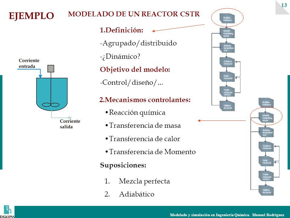 Modelado y simulación en Ingeniería Química. Manuel Rodríguez 13 1.Definición: -Agrupado/distribuido -¿Dinámico? Objetivo del modelo: -Control/diseño/