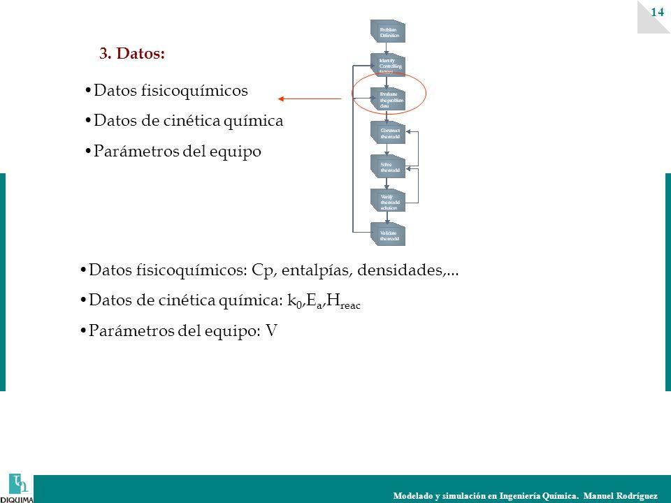 Modelado y simulación en Ingeniería Química. Manuel Rodríguez 14 3. Datos: Datos fisicoquímicos Datos de cinética química Parámetros del equipo Datos