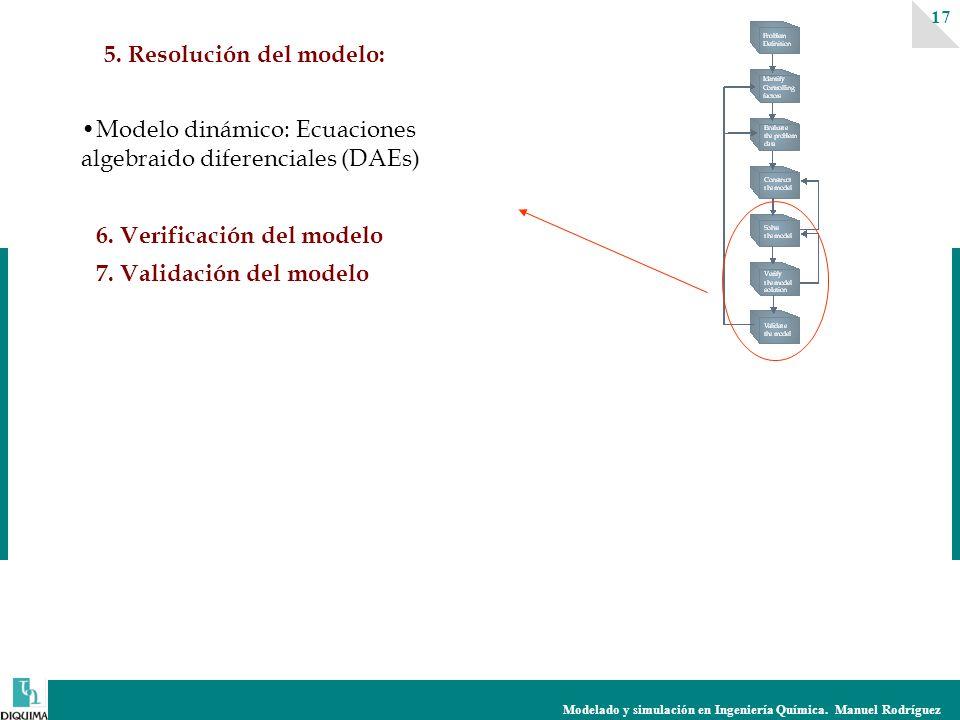 Modelado y simulación en Ingeniería Química. Manuel Rodríguez 17 5. Resolución del modelo: Modelo dinámico: Ecuaciones algebraido diferenciales (DAEs)