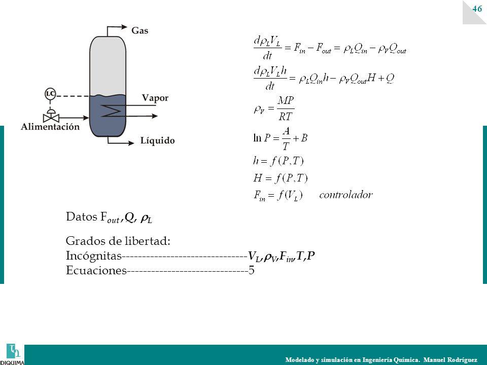Modelado y simulación en Ingeniería Química. Manuel Rodríguez 46 Datos F out,Q, L Grados de libertad: Incógnitas------------------------------- V L, V