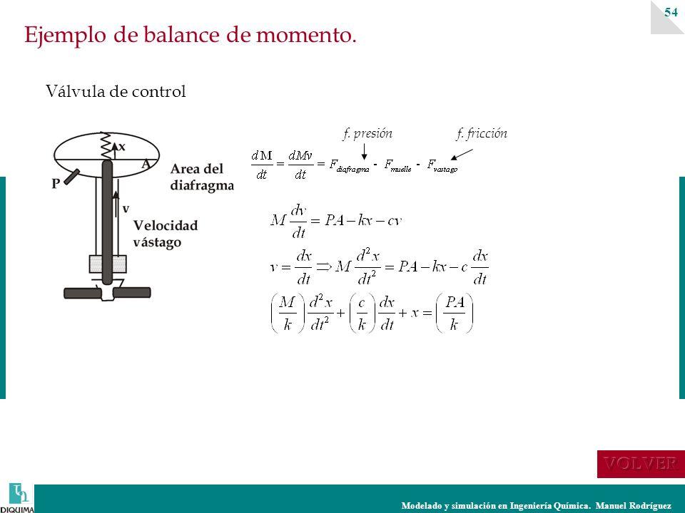 Modelado y simulación en Ingeniería Química. Manuel Rodríguez 54 Ejemplo de balance de momento. Válvula de control f. fricciónf. presión