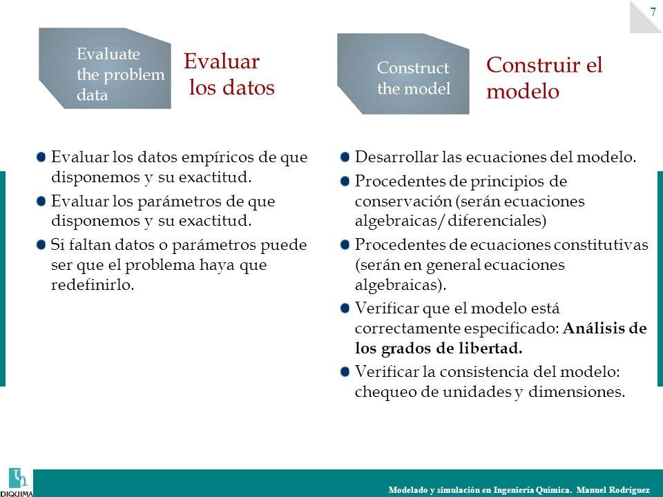 Modelado y simulación en Ingeniería Química. Manuel Rodríguez 7 Evaluar los datos empíricos de que disponemos y su exactitud. Evaluar los parámetros d