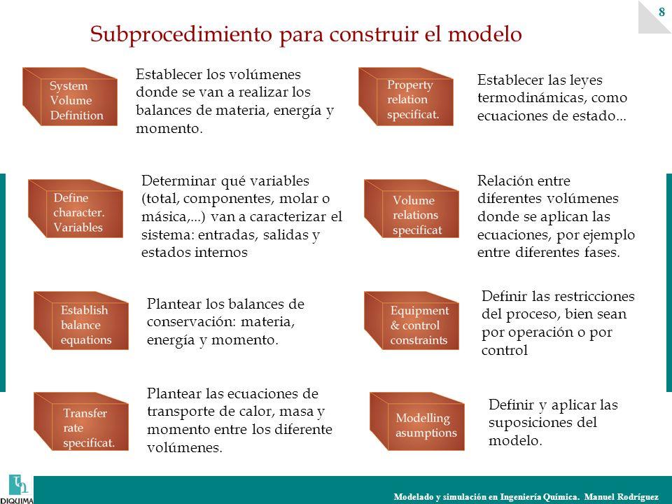 Modelado y simulación en Ingeniería Química. Manuel Rodríguez 8 Subprocedimiento para construir el modelo Establecer los volúmenes donde se van a real