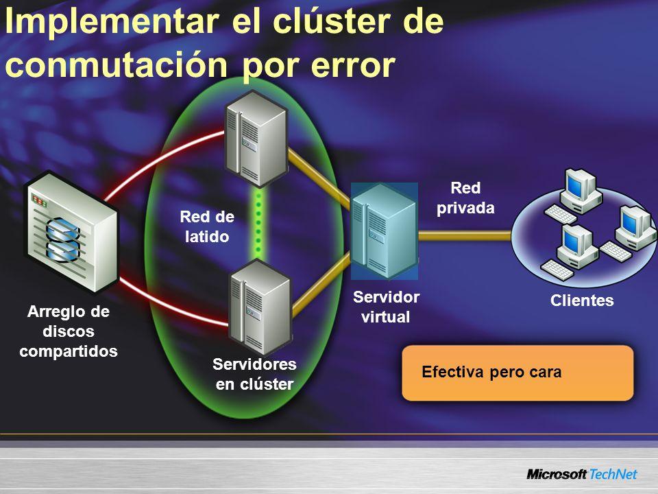 Implementar el clúster de conmutación por error Servidores en clúster Clientes Servidor virtual Red de latido Arreglo de discos compartidos Red privad