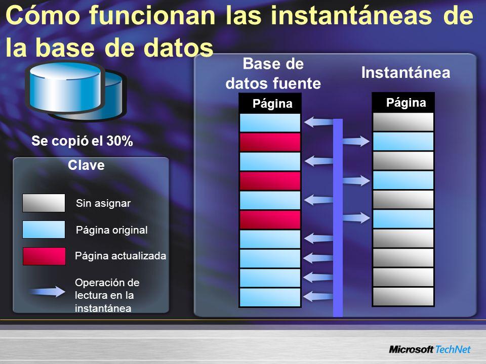 Cómo funcionan las instantáneas de la base de datos Página Base de datos fuente Se copió el 30% Instantánea Página Sin asignar Página original Página