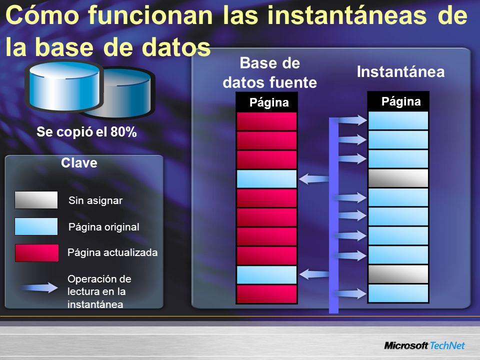 Cómo funcionan las instantáneas de la base de datos Página Base de datos fuente Se copió el 80% Instantánea Página Sin asignar Página original Página