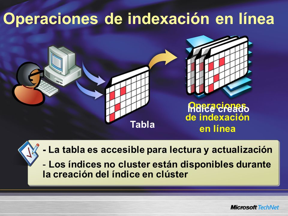 Operaciones de indexación en línea Tabla Operaciones de indexación en línea Índice creado - La tabla es accesible para lectura y actualización - Los í