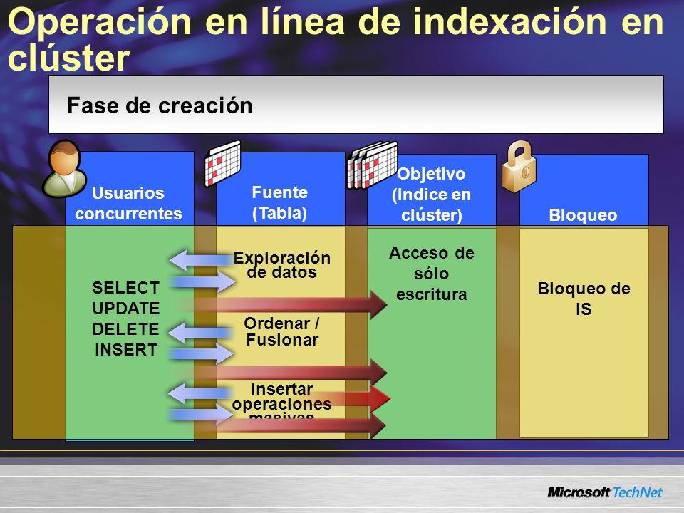 Operación en línea de indexación en clúster Bloqueo Objetivo (Indice en clúster) Fuente (Tabla) Usuarios concurrentes Fase de creación SELECT UPDATE D