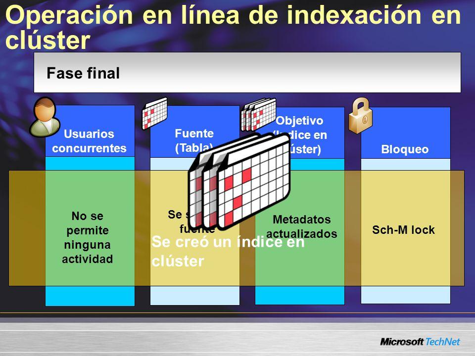 Operación en línea de indexación en clúster Bloqueo Objetivo (Indice en clúster) Fuente (Tabla) Usuarios concurrentes Fase final No se permite ninguna