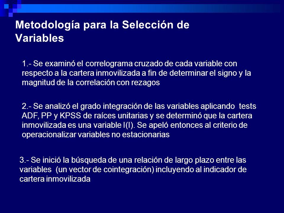 Metodología para la Selección de Variables 1.- Se examinó el correlograma cruzado de cada variable con respecto a la cartera inmovilizada a fin de det