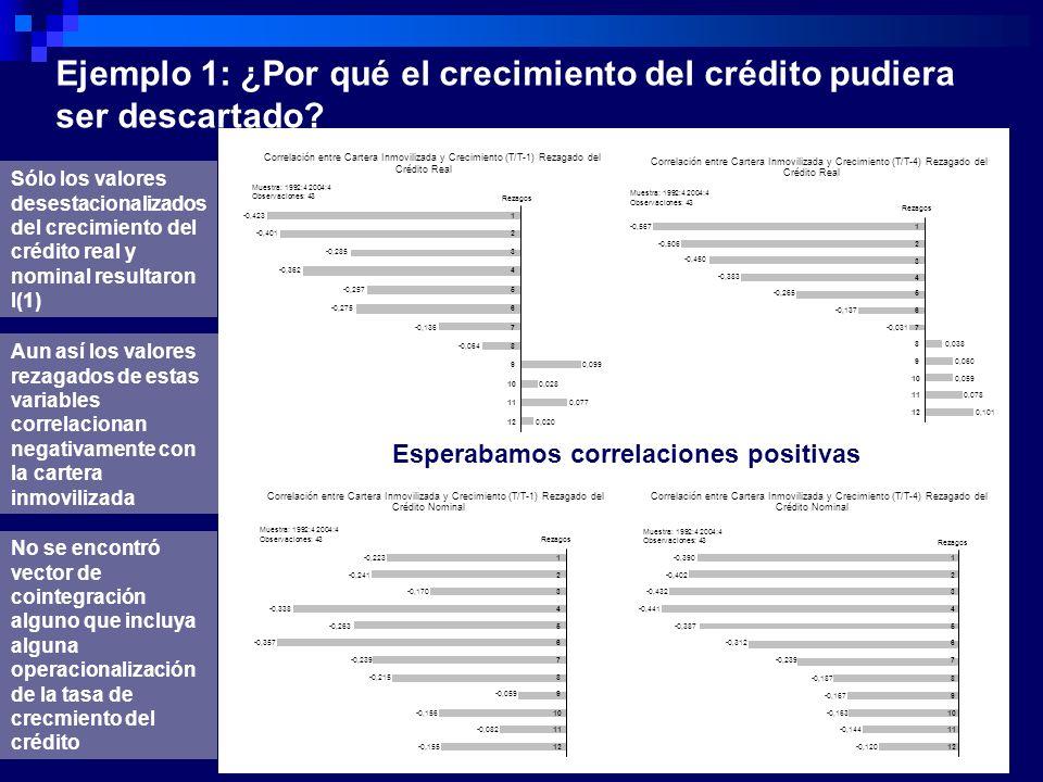 Aun así los valores rezagados de estas variables correlacionan negativamente con la cartera inmovilizada Ejemplo 1: ¿Por qué el crecimiento del crédit