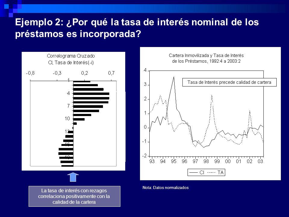 Ejemplo 2: ¿Por qué la tasa de interés nominal de los préstamos es incorporada? Nota: Datos normalizados La tasa de interés con rezagos correlaciona p