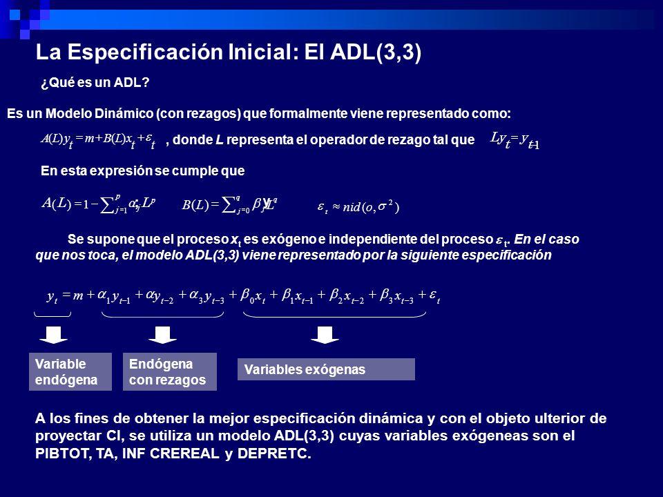A los fines de obtener la mejor especificación dinámica y con el objeto ulterior de proyectar CI, se utiliza un modelo ADL(3,3) cuyas variables exógen