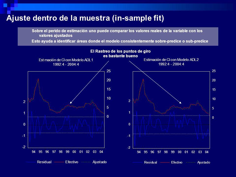 Ajuste dentro de la muestra (in-sample fit) Sobre el perído de estimación uno puede comparar los valores reales de la variable con los valores ajustad