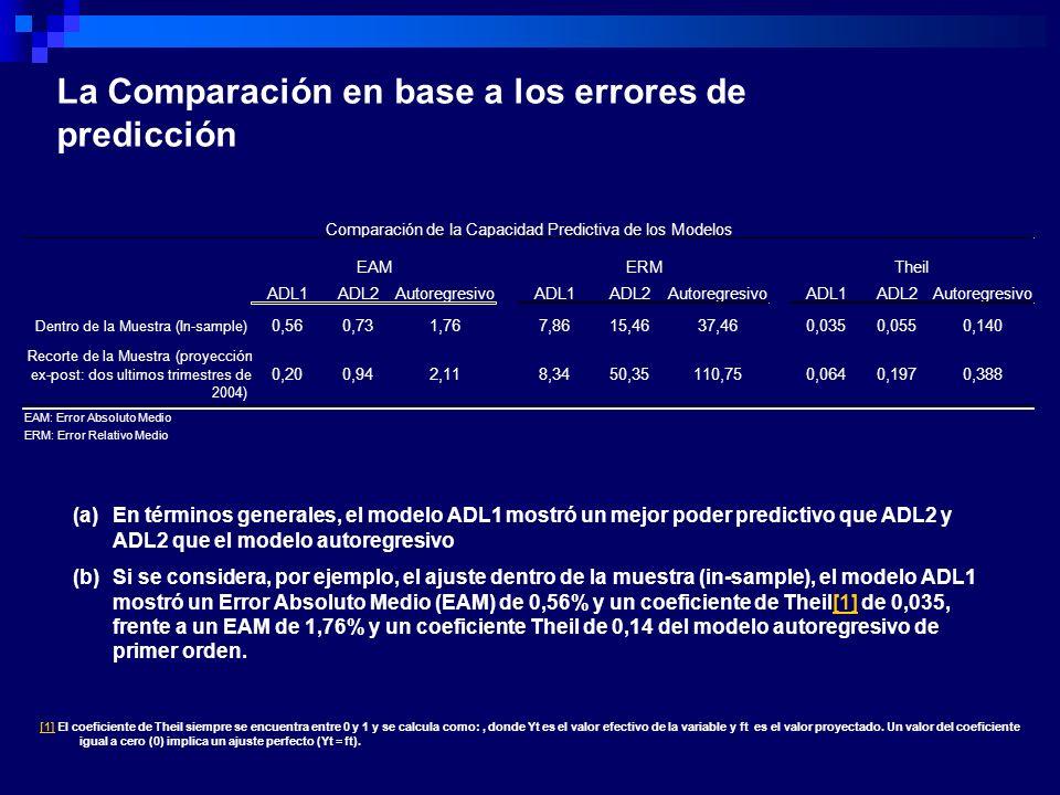 ADL1ADL2AutoregresivoADL1ADL2AutoregresivoADL1ADL2Autoregresivo Dentro de la Muestra (In-sample) 0,560,731,767,8615,4637,460,0350,0550,140 Recorte de