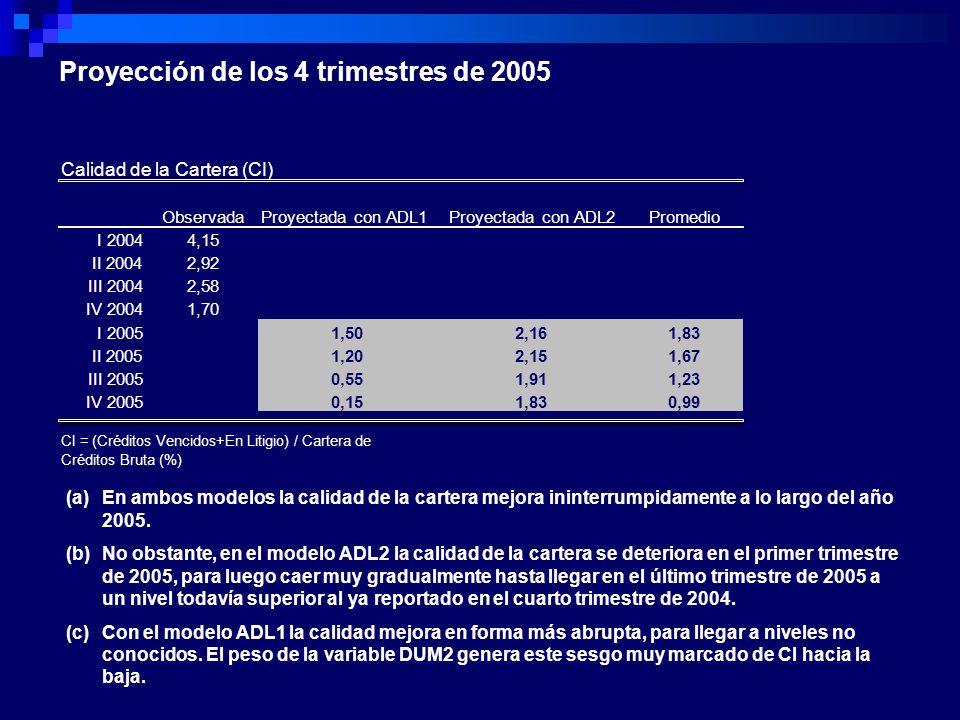 Proyección de los 4 trimestres de 2005 ObservadaProyectada con ADL1Proyectada con ADL2Promedio I 20044,15 II 20042,92 III 20042,58 IV 20041,70 I 20051