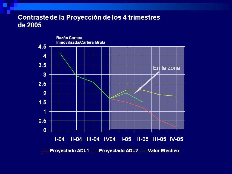 Contraste de la Proyección de los 4 trimestres de 2005 Razón Cartera Inmovilizada/Cartera Bruta En la zona