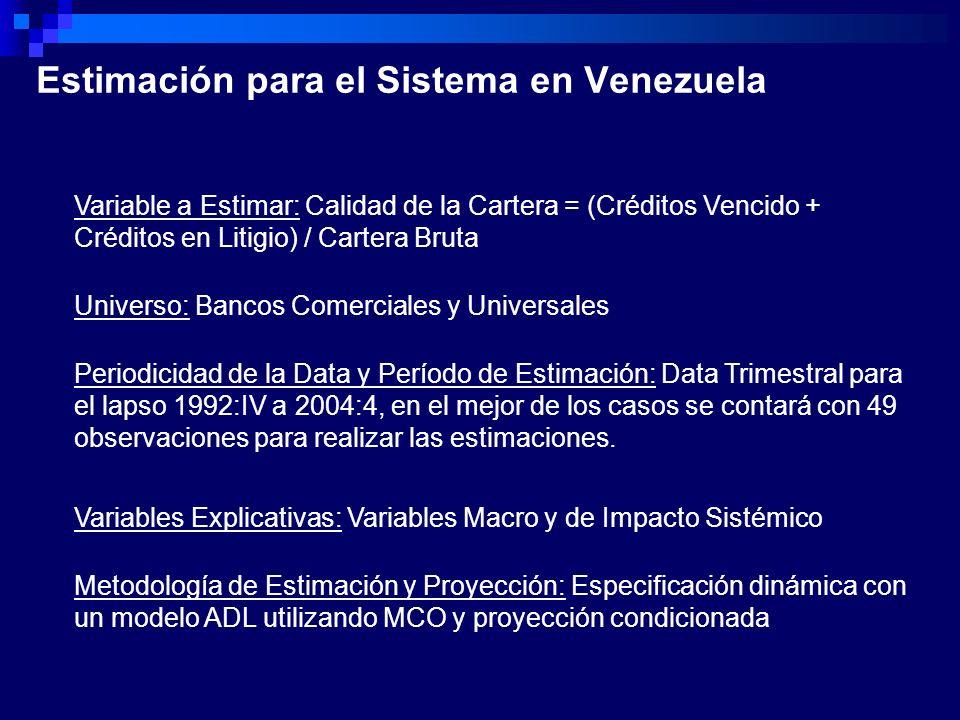 Estimación para el Sistema en Venezuela Variable a Estimar: Calidad de la Cartera = (Créditos Vencido + Créditos en Litigio) / Cartera Bruta Universo: