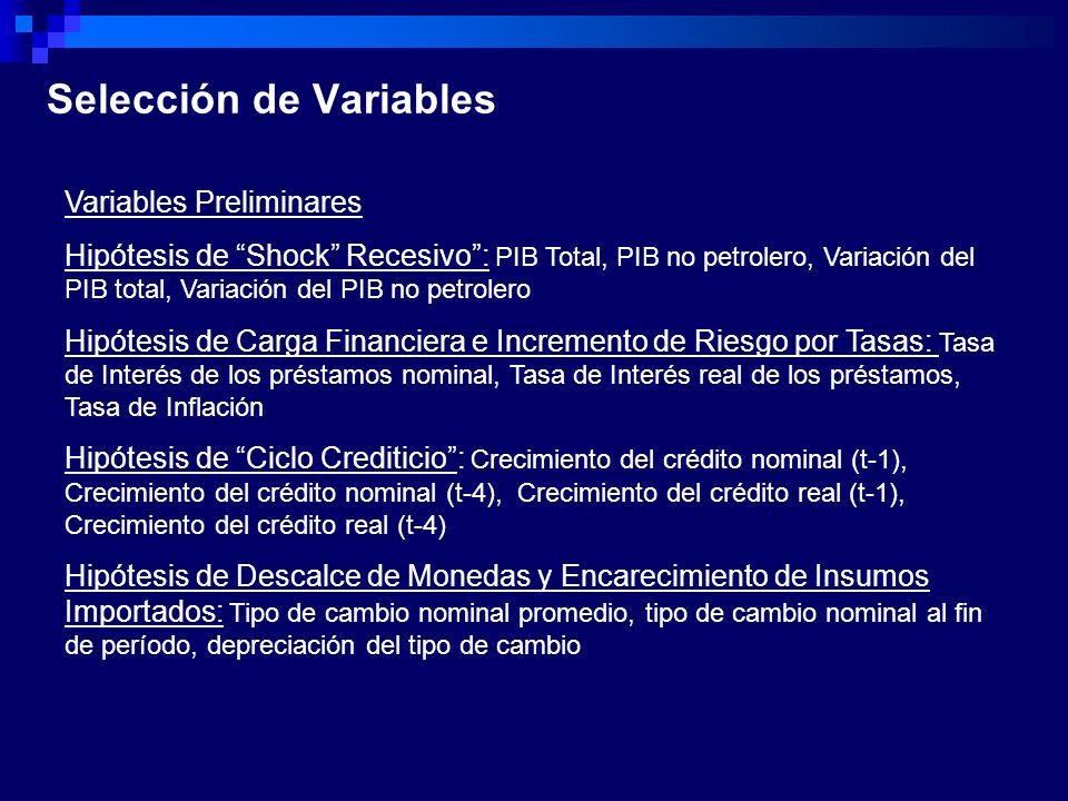 Selección de Variables Variables Preliminares Hipótesis de Shock Recesivo: PIB Total, PIB no petrolero, Variación del PIB total, Variación del PIB no