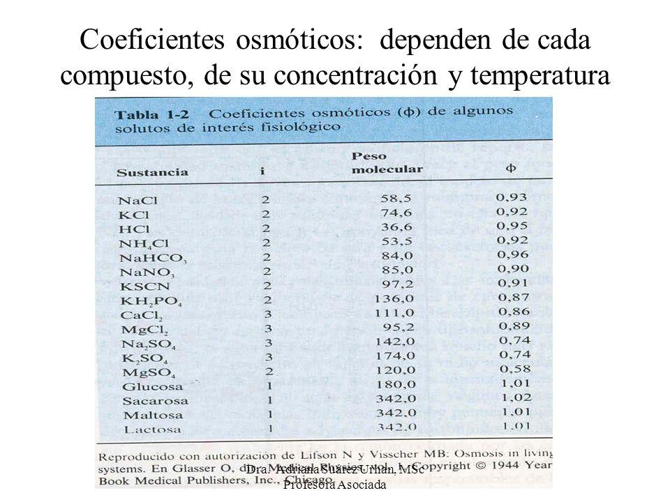 Coeficientes osmóticos: dependen de cada compuesto, de su concentración y temperatura Dra. Adriana Suárez Urhan, MSc Profesora Asociada