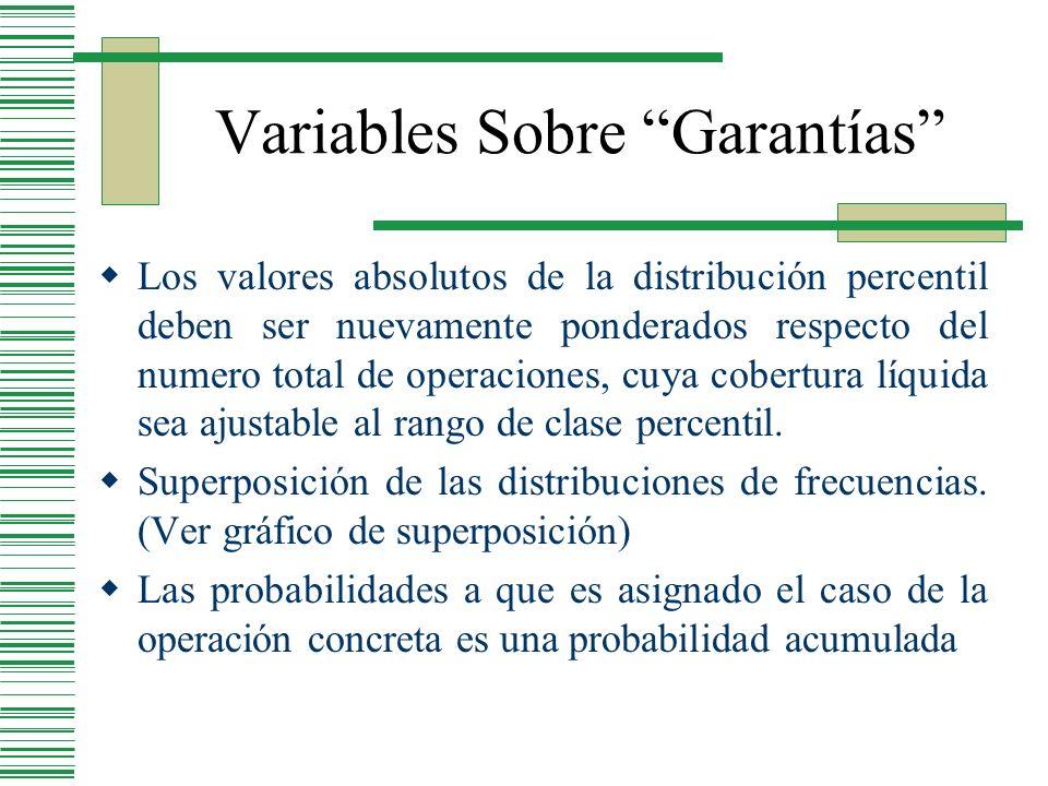 Los valores absolutos de la distribución percentil deben ser nuevamente ponderados respecto del numero total de operaciones, cuya cobertura líquida se