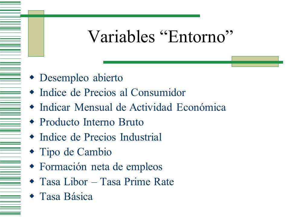 Variables Entorno Desempleo abierto Indice de Precios al Consumidor Indicar Mensual de Actividad Económica Producto Interno Bruto Indice de Precios In