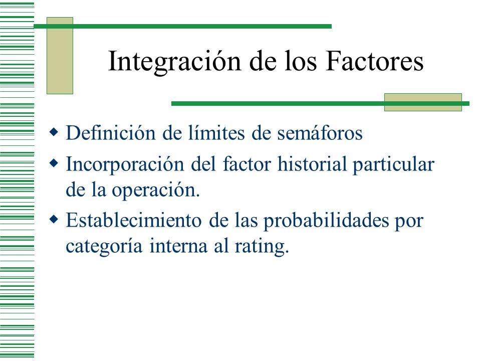 Integración de los Factores Definición de límites de semáforos Incorporación del factor historial particular de la operación. Establecimiento de las p