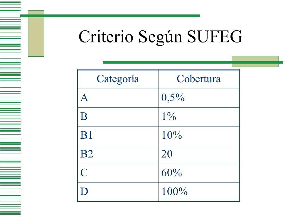 Criterio Según SUFEG CategoríaCobertura A0,5% B1% B110% B220 C60% D100%