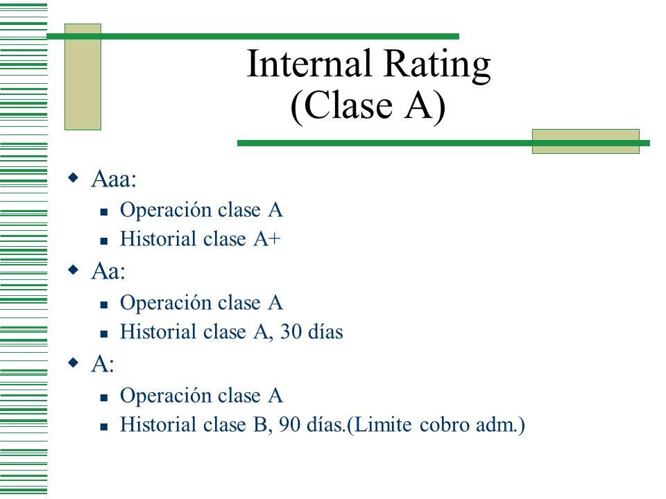 Internal Rating (Clase A) Aaa: Operación clase A Historial clase A+ Aa: Operación clase A Historial clase A, 30 días A: Operación clase A Historial cl
